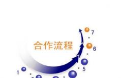 重庆标识标牌制作公司的合作流程分享!
